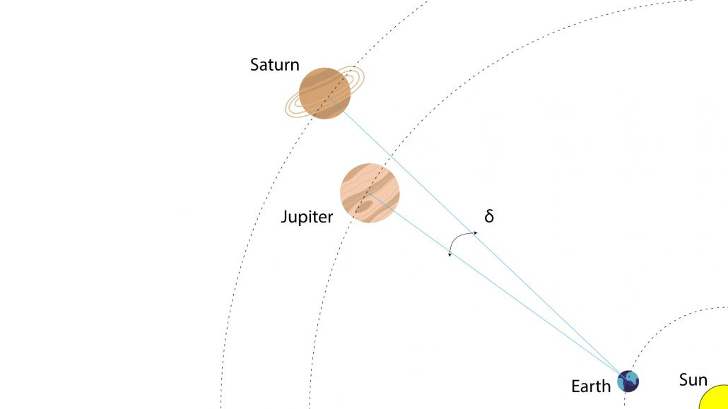 Diagram of the Great Conjunction of Jupiter and Saturn