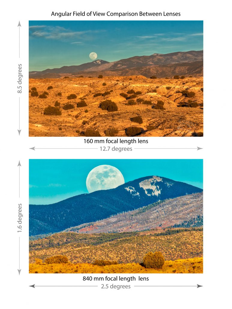 Comparison of angular field of view for different camera lenses looking at the moon