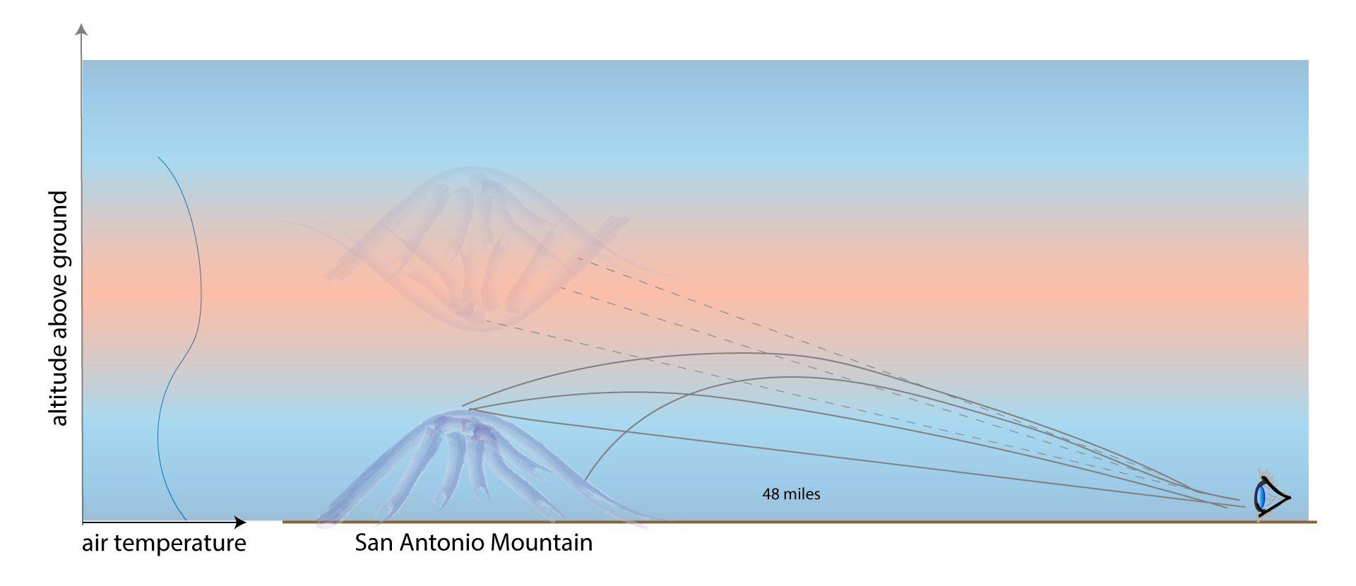 Diagram of Fata Morgana